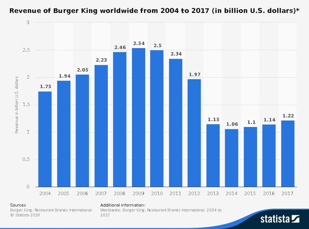 thumbnail of statistic_id266462_revenue-of-burger-king-worldwide-2004-2017